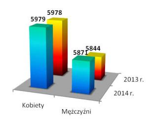 wykres_2014